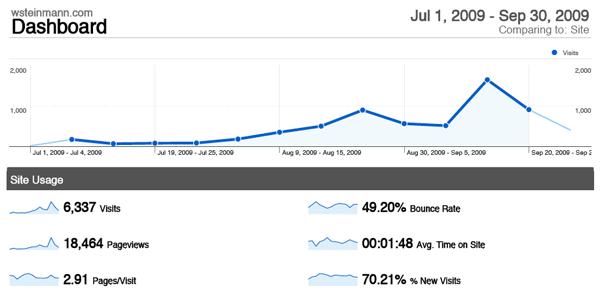 Google Analytics raportti wsteinmann.com Q3 2009